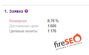 Продажи через Яндекс Директ