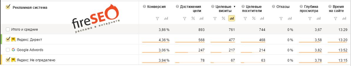 Пример настройки в Yandex Direct