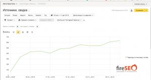 Уровень увеличения трафика при продвижении сайта