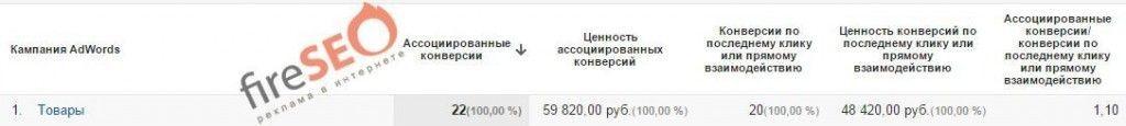 Аморем товары ассоциированные 1.06-31.08