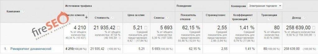 зеркала дин. ремаркетинг 6.10.15-29.2.16