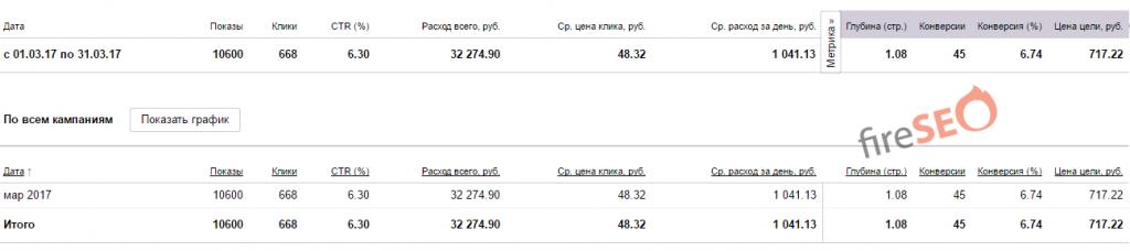 Статистика сайта до начала работ