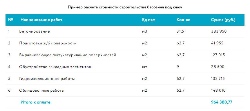 Таблица с ценами