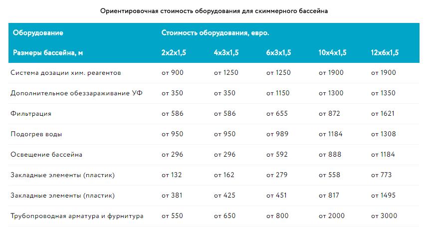 Таблица со стоимостью оборудования