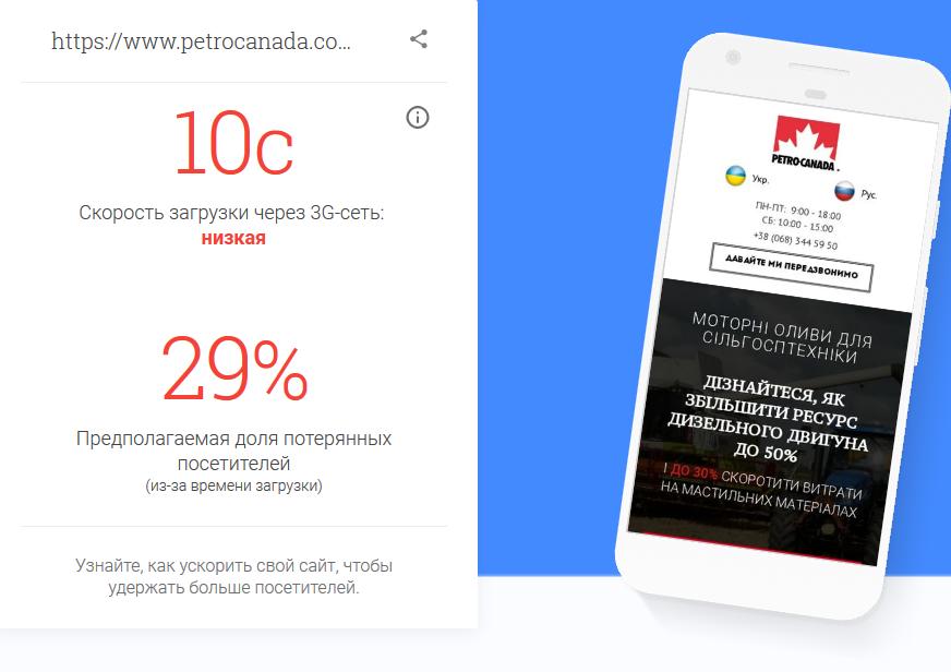 Скорость сайта на мобильных