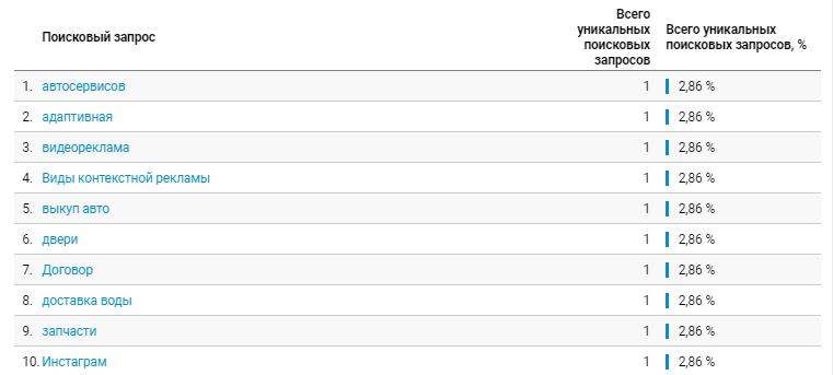 Запросы в статистике Google Analytics