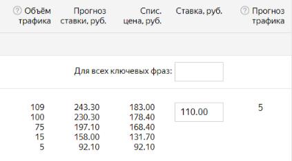 Повышение ставок в Яндекс Директ