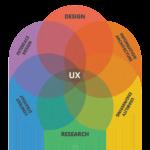 ux-design-150x150