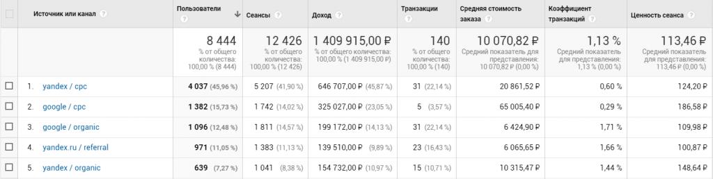 Число пользователей статистика