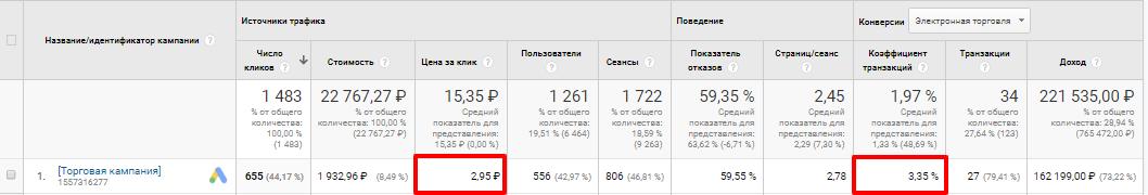Показатели статистики