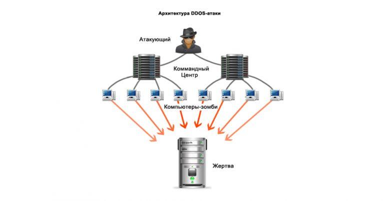 Схема DOSS атаки