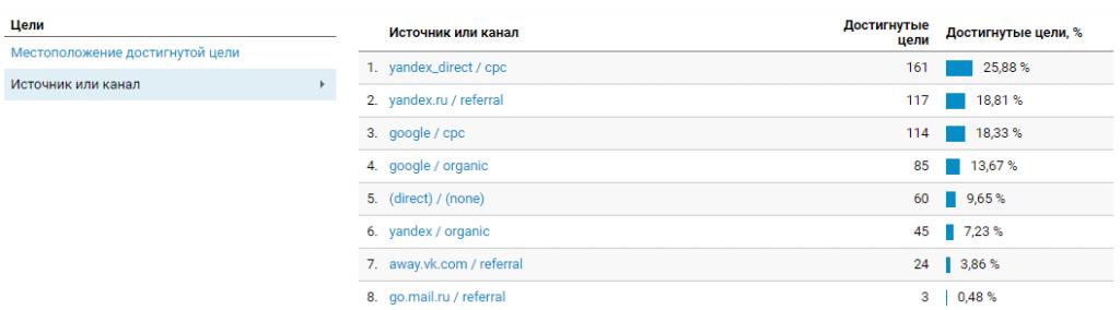 Отчет Конверсии Цели в Google Analytics.