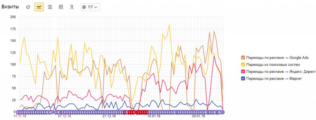 """График источники в Яндекс.Метрике"""" в Яндекс.Метрике"""