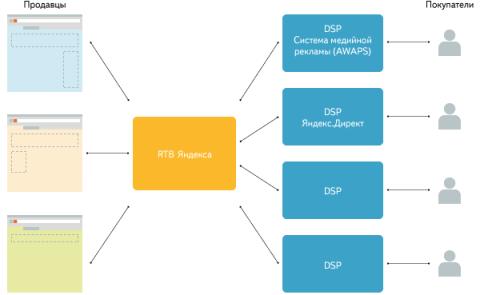 Схема работы RTB-аукциона
