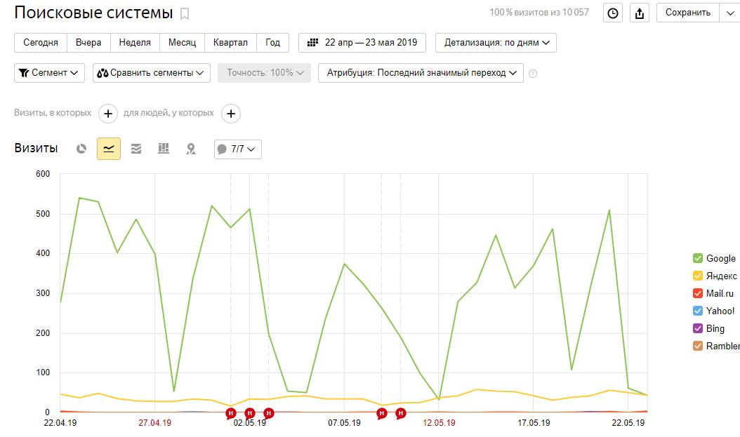 Трафик из поисковых систем