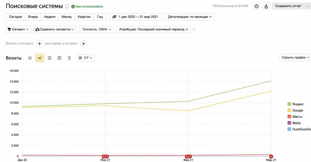seo продвижение сайта на битрикс пример роста трафика