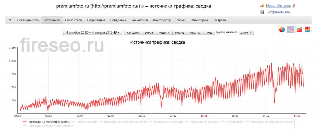 Premiumfoto.ru