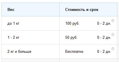 Цены доставки по весу