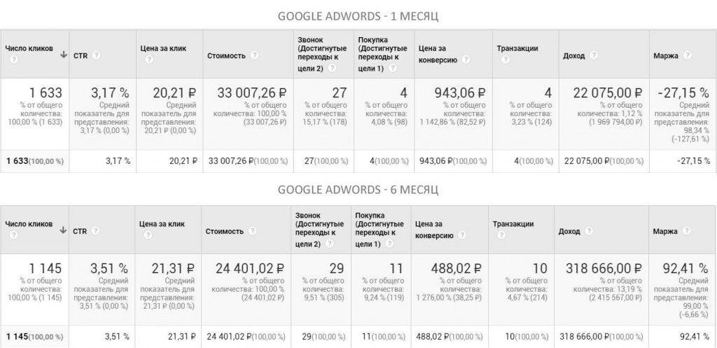 Показатели Google AdWords