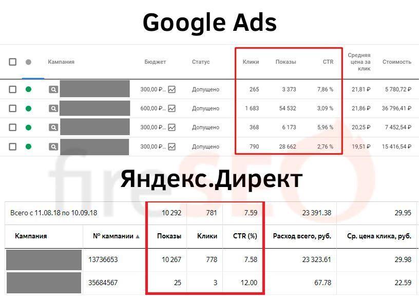 Показатели ADS