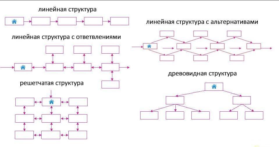 Виды структуры сайта